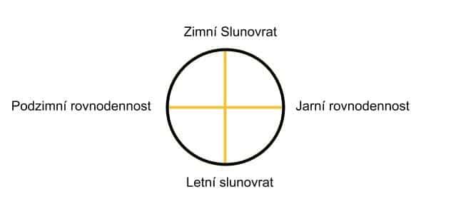Slunovraty a rovnodennosti - cyklus slunečních svátků
